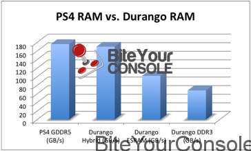 ps4_vs_durango_memory_bandwidth